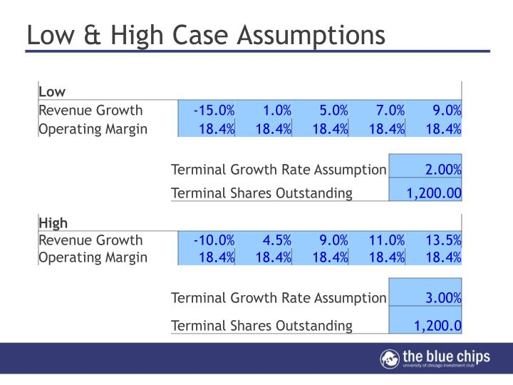 Low & High Case Assumptions