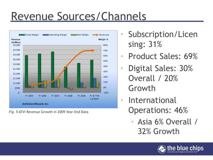 Revenue Sources/Channels