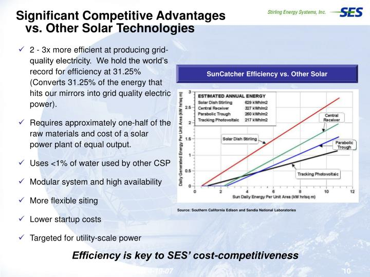 Significant Competitive Advantages vs. Other Solar Technologies