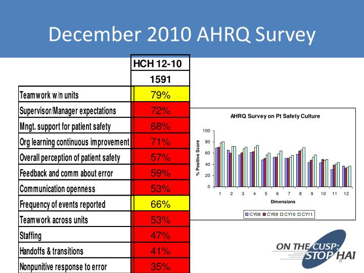 December 2010 AHRQ Survey