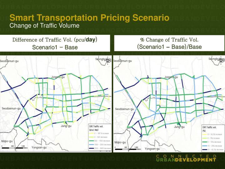 Smart Transportation Pricing Scenario