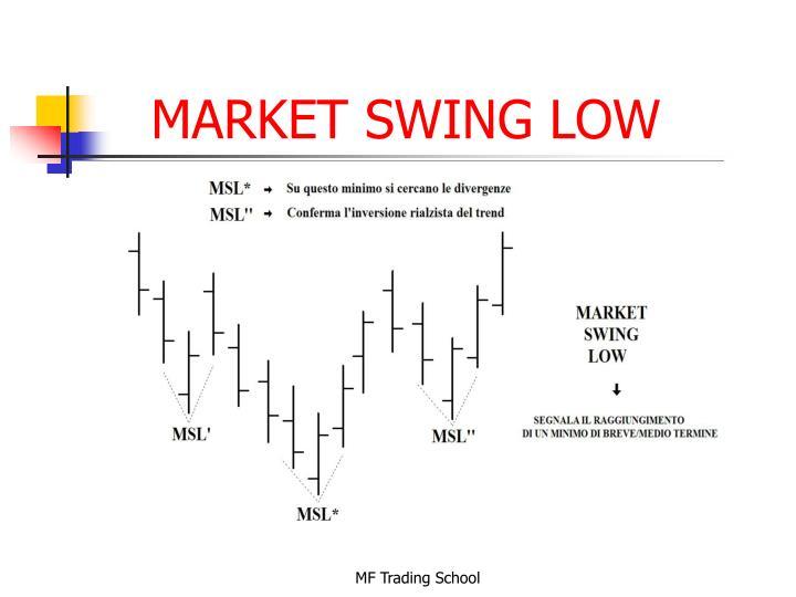 MARKET SWING LOW
