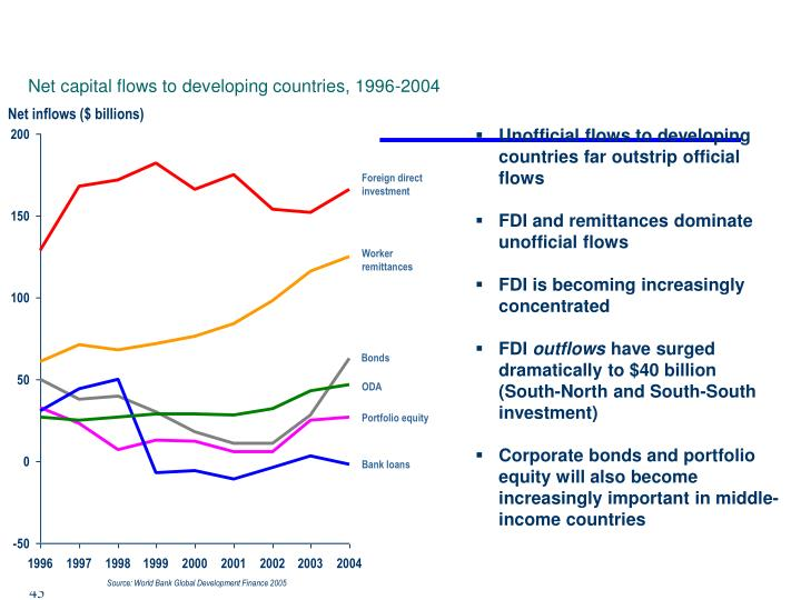 Net capital flows to developing countries, 1996-2004