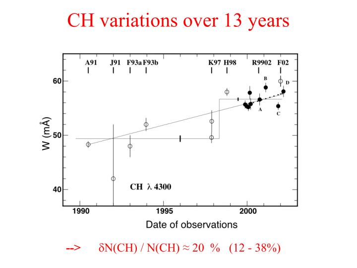 CH variations over 13 years