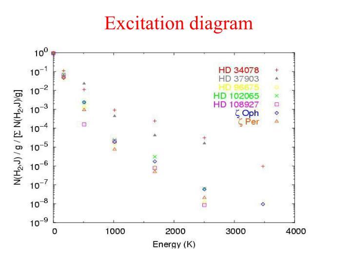 Excitation diagram