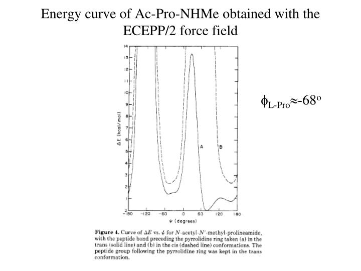 Energy curve of Ac-Pro-NHMe obtained with the ECEPP/2 force field