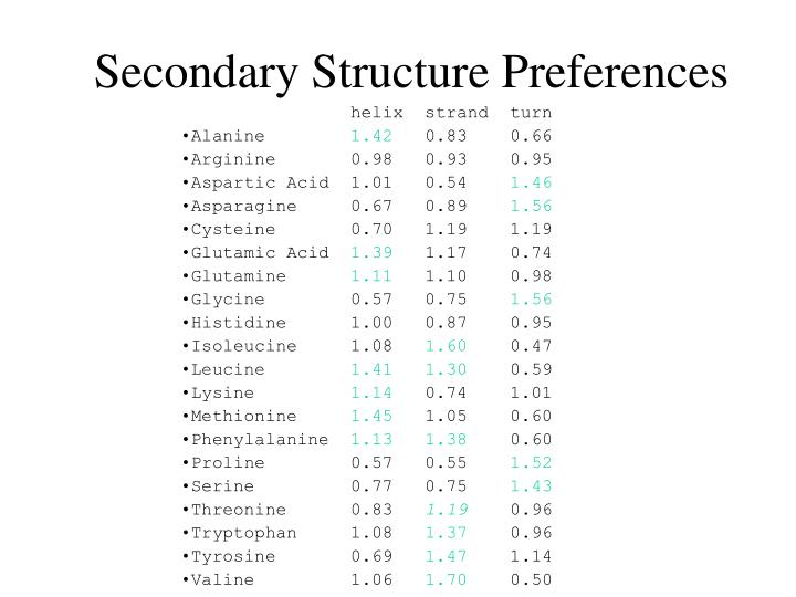 Secondary Structure Preferences
