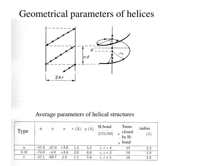 Geometrical parameters of helices