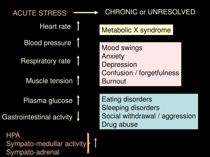 CHRONIC or UNRESOLVED