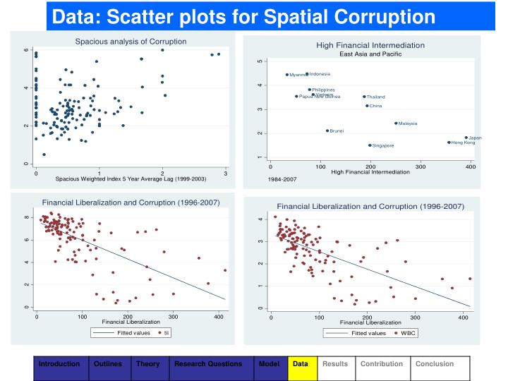 Data: Scatter plots for Spatial Corruption