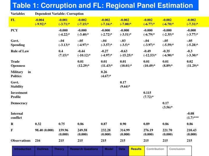 Table 1: Corruption and FL: Regional Panel Estimation