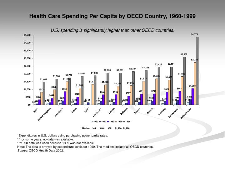 Health Care Spending Per Capita by OECD Country, 1960-1999