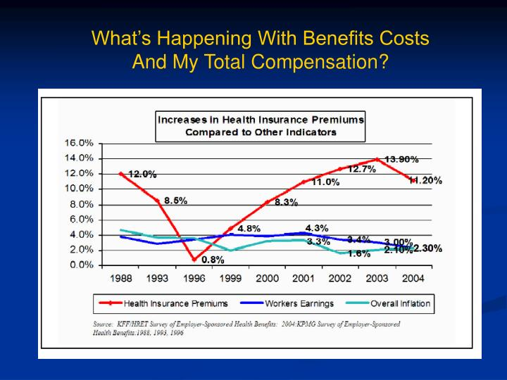 What's Happening With Benefits Costs