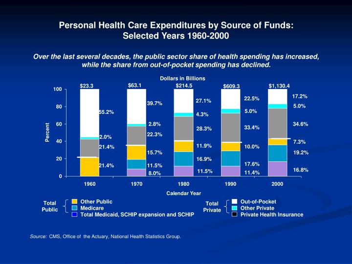 Personal Health Care Expenditures by Source of Funds: