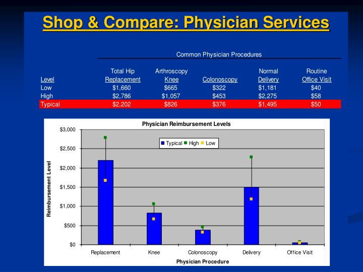 Shop & Compare: Physician Services