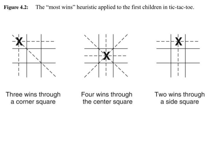 Figure 4.2:
