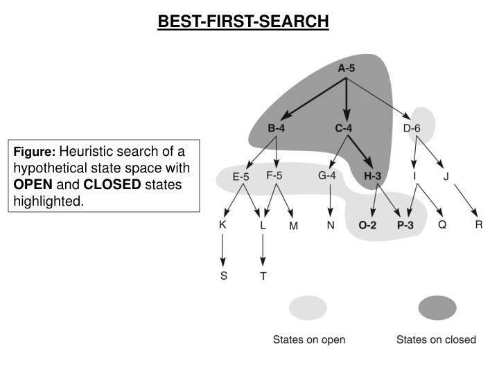 BEST-FIRST-SEARCH