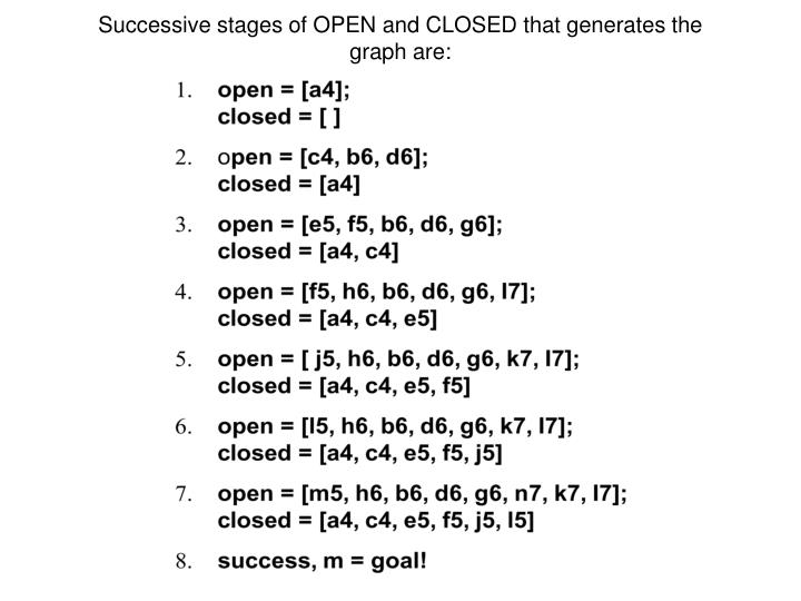 Successive stages of OPEN and CLOSED that generates the graph are: