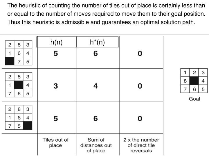 The heuristic of counting the number of tiles out of place is certainly less than or equal to the number of moves required to move them to their goal position. Thus this heuristic is admissible and guarantees an optimal solution path.