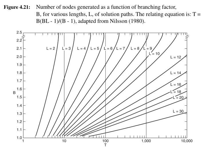 Figure 4.21: