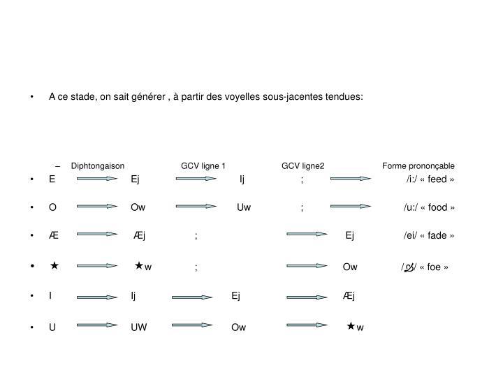 A ce stade, on sait générer , à partir des voyelles sous-jacentes tendues: