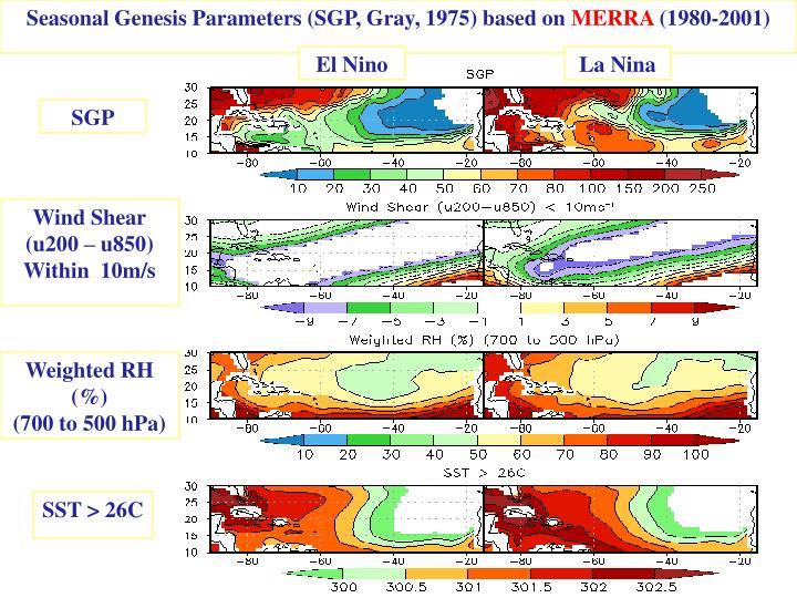 Seasonal Genesis Parameters (SGP, Gray, 1975) based on