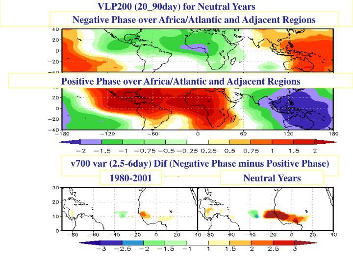 JAS Climatology based on MERRA data