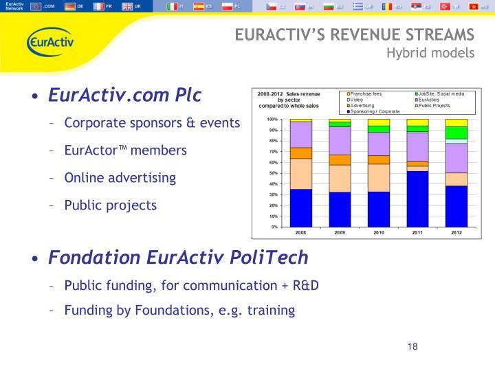 EurActiv.com Plc