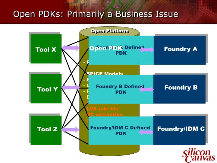 Open pdks primarily a business issue