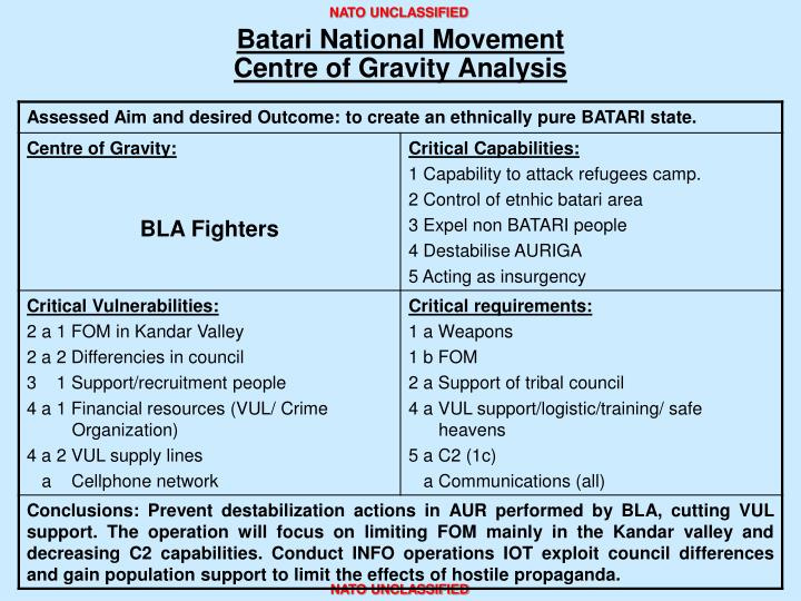 Batari National Movement
