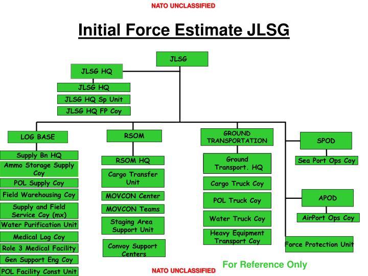 Initial Force Estimate JLSG