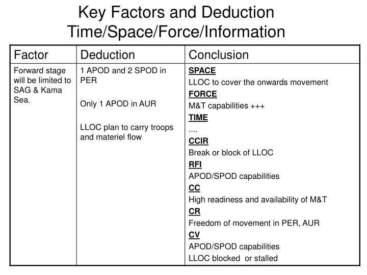 Key Factors and Deduction