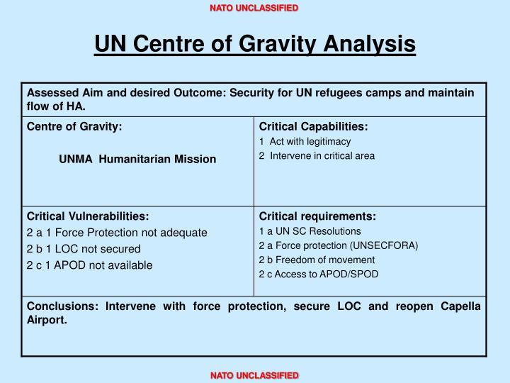 UN Centre of Gravity Analysis