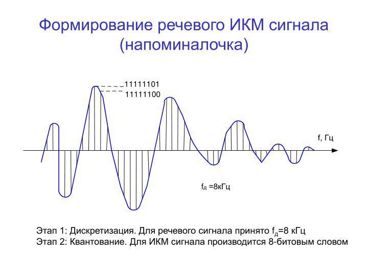 Формирование речевого ИКМ сигнала (напоминалочка)