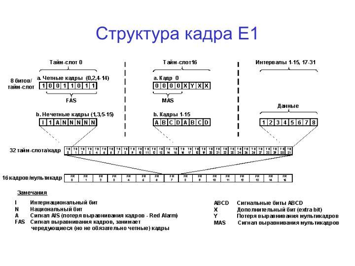Структура кадра Е1