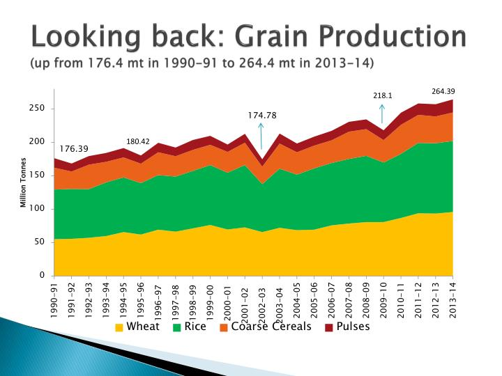 Looking back grain production up from 176 4 mt in 1990 91 to 264 4 mt in 2013 14