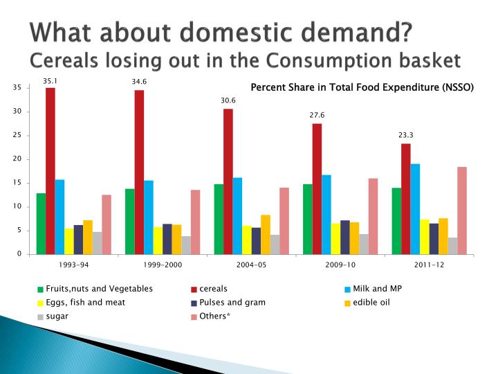 What about domestic demand?