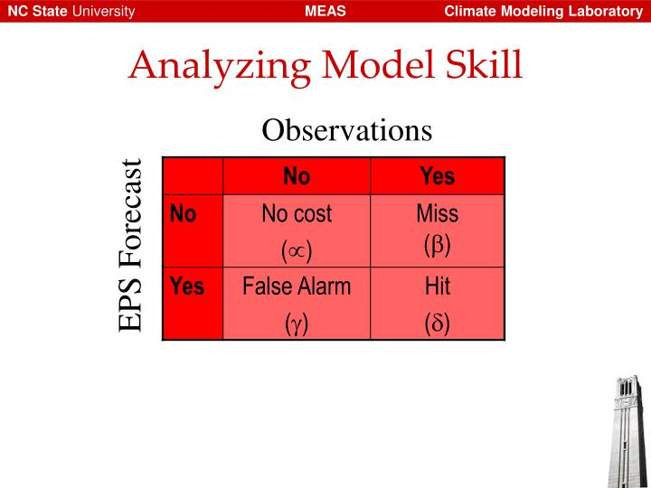 Analyzing Model Skill