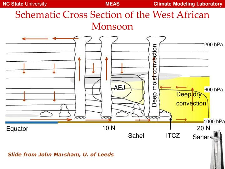Schematic Cross Section of the West African Monsoon