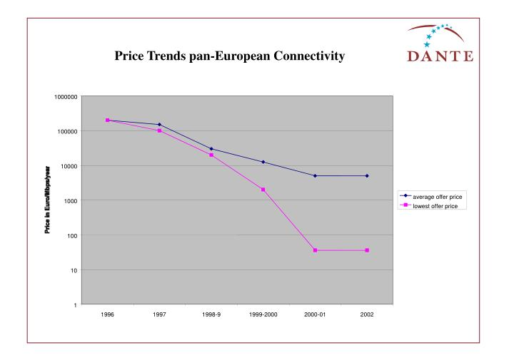 Price Trends pan-European Connectivity