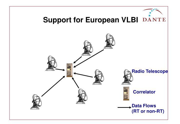 Support for European VLBI