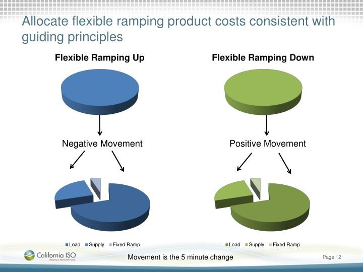 Allocate flexible ramping product costs consistent with guiding principles