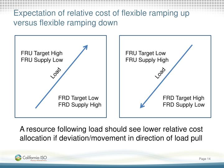 Expectation of relative cost of flexible ramping up versus flexible ramping down