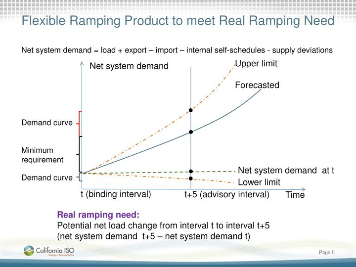 Flexible Ramping Product to meet Real Ramping Need