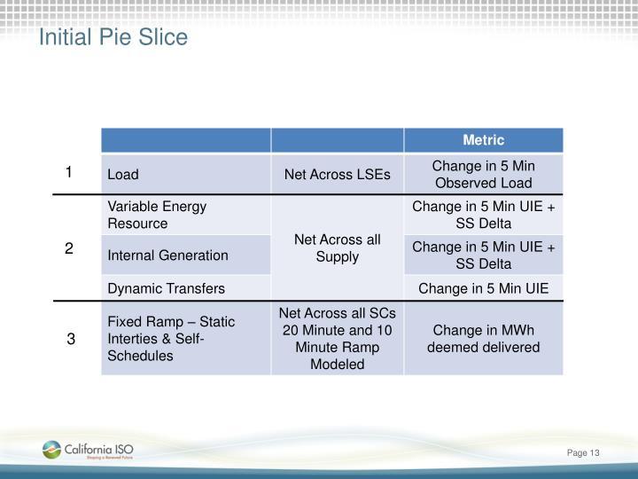 Initial Pie Slice