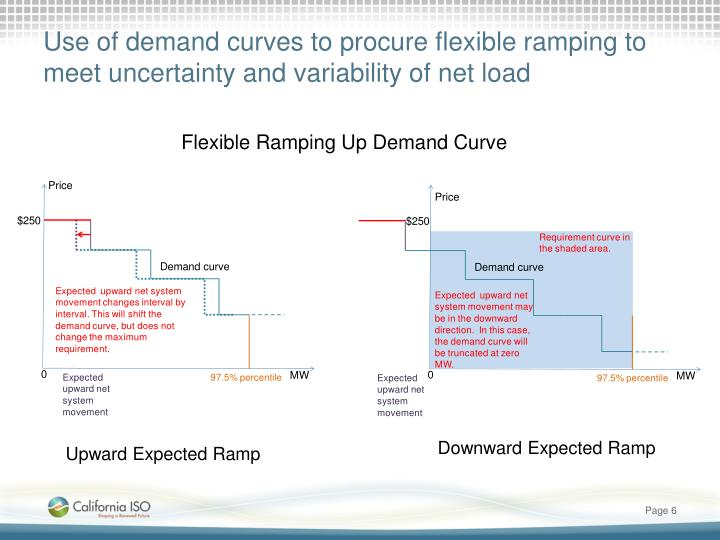 Use of demand curves to procure flexible ramping to meet uncertainty and variability of net load