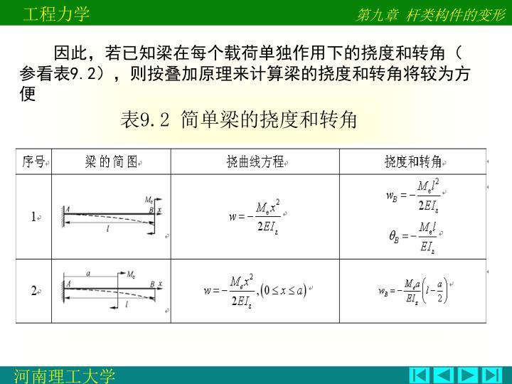因此,若已知梁在每个载荷单独作用下的挠度和转角(参看表