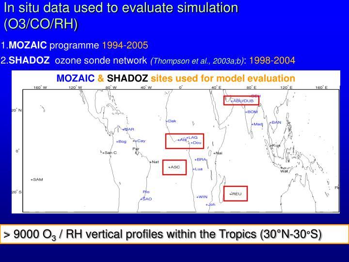 In situ data used to evaluate simulation