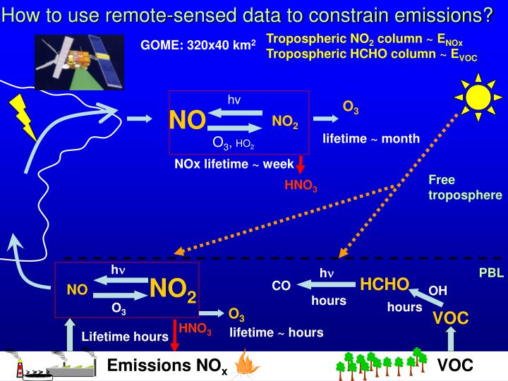 How to use remote-sensed data to constrain emissions?