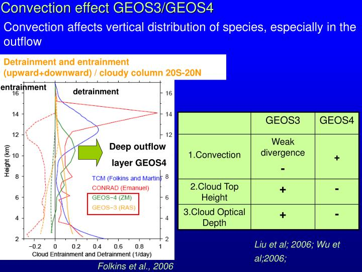 Convection effect GEOS3/GEOS4